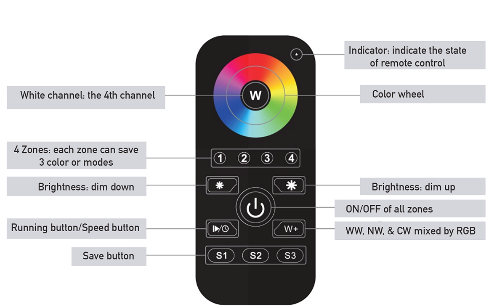 RGB RGBW LED Remote Control